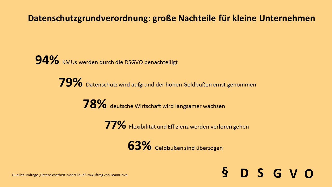 TeamDrive- EU-DSGVO / Umfrage it-sa 2017