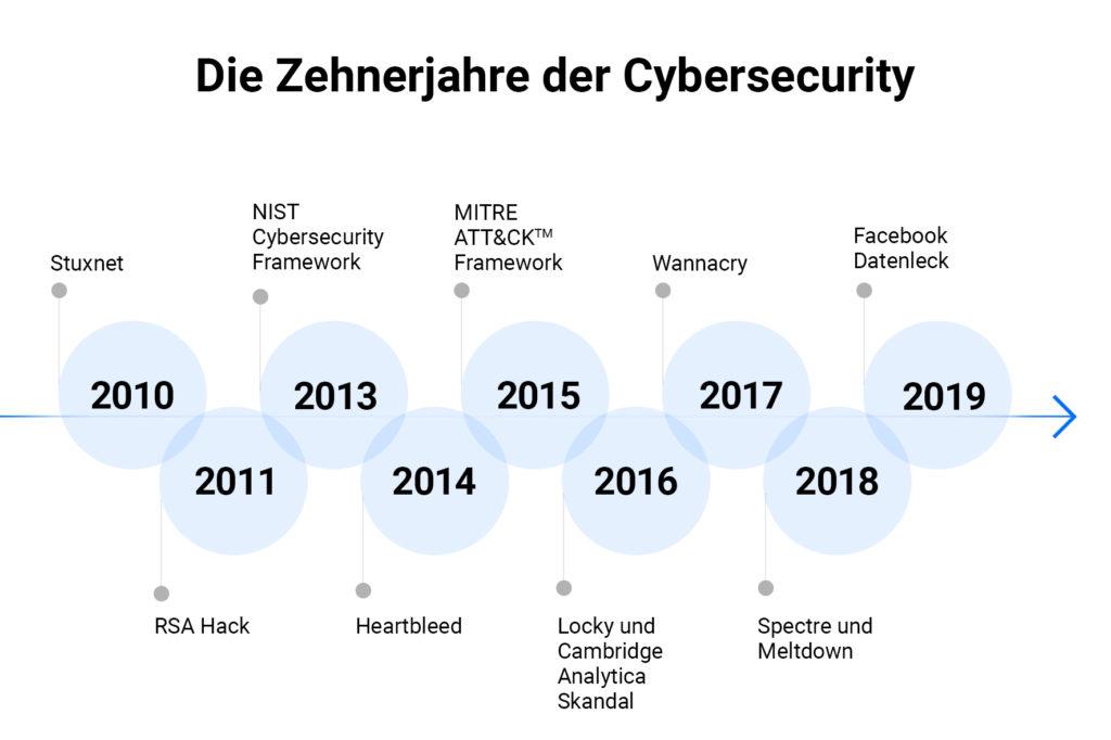 Zehnerjahre der Cybersecurity