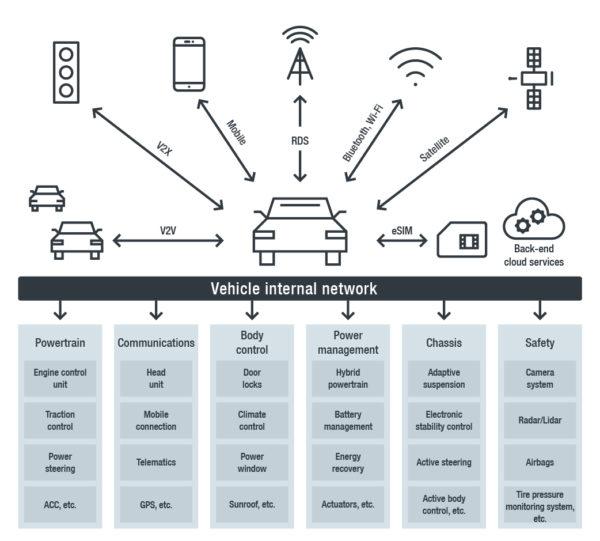 trend-micro-graphik-vehicle-internal-network
