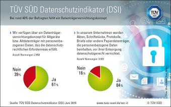 TÜV SÜD Datenschutzindikator