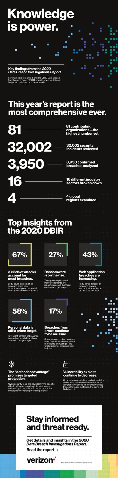 Verizon Business 2020 Data Breach Investigations Report