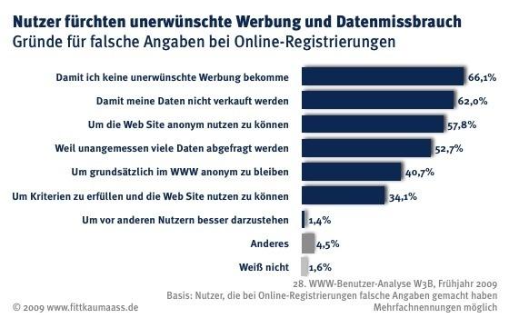 Nutzer fürchten Datenmissbrauch