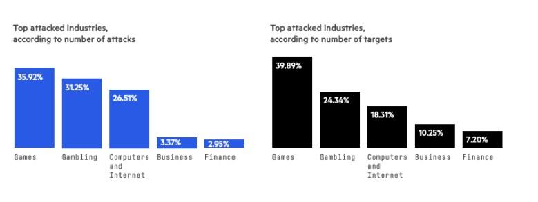 Zielbranchen für DDoS-Attacken auf Network-Layer