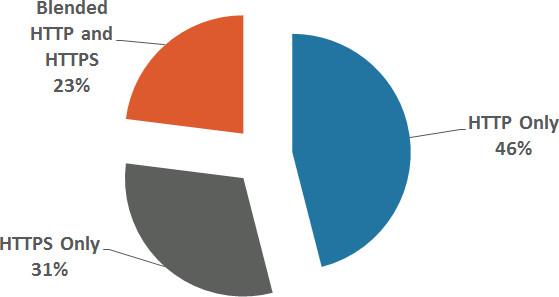 HTTP-Verkehr