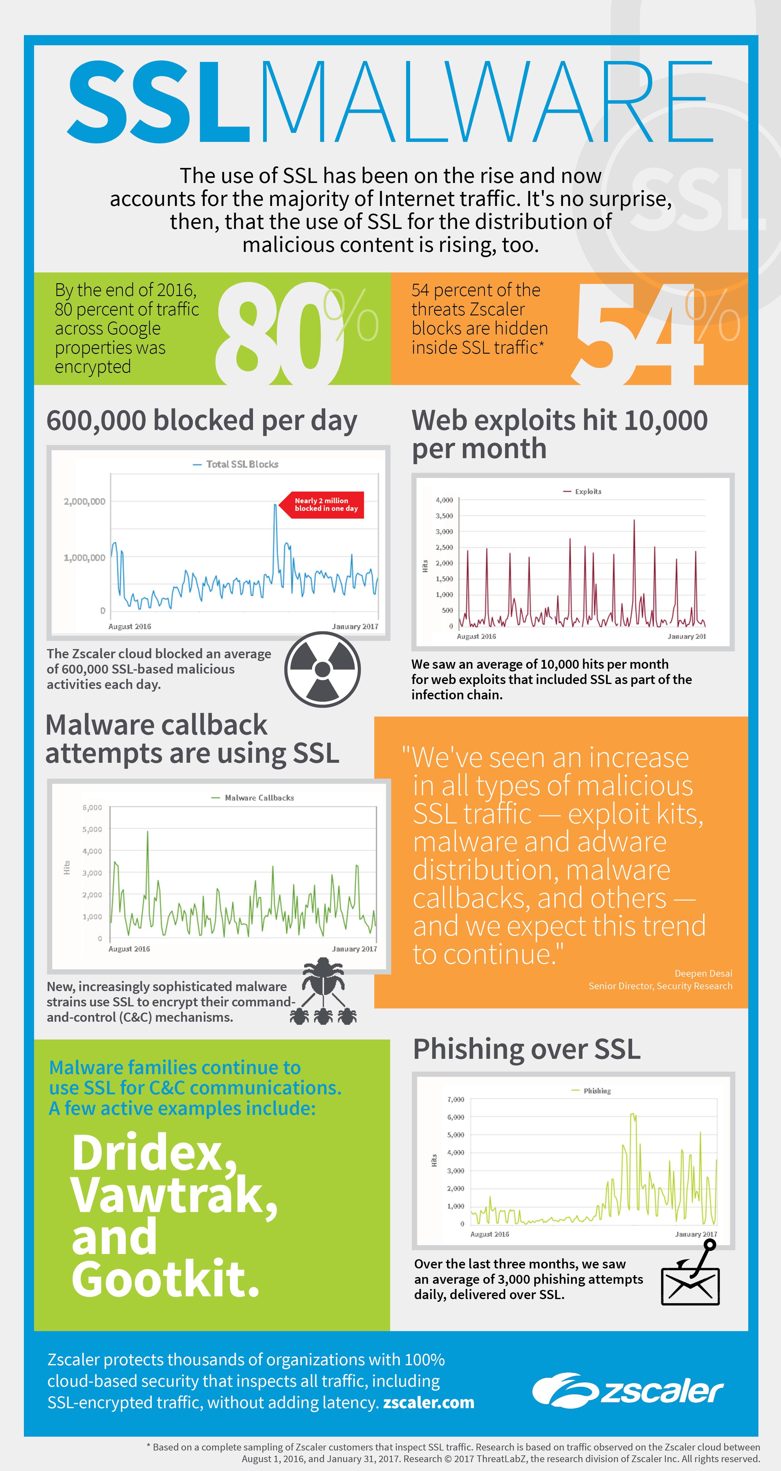 Untersuchung von SSL-Traffic